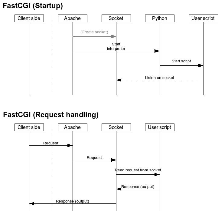 Apache, FastCGI and Python