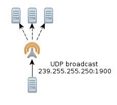 upnp_udp_broadcast