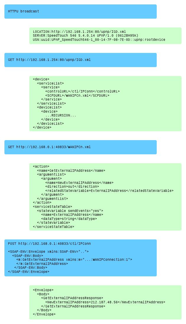 Exploring UPnP with Python | Electricmonk nl weblog